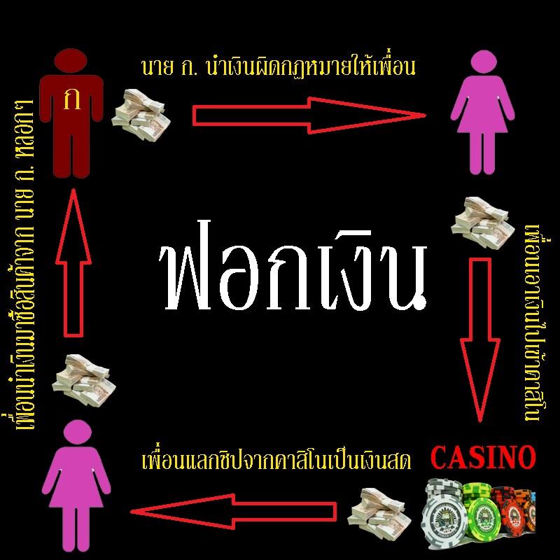 การฟอกเงิน คืออะไร