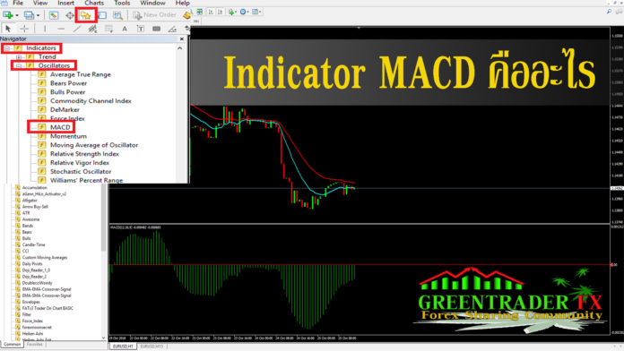 Indicator MACD