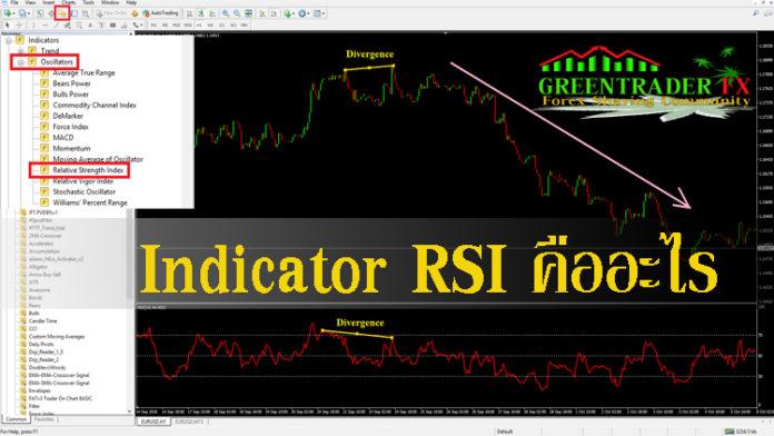 Indicator RSI คืออะไร