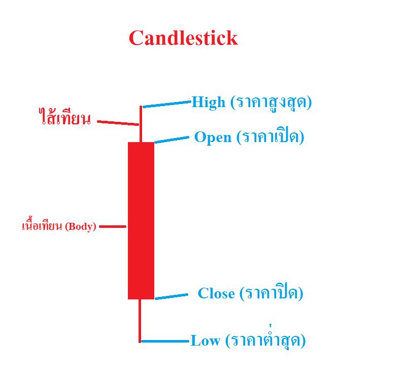 กราฟแท่งเทียน Candlestick