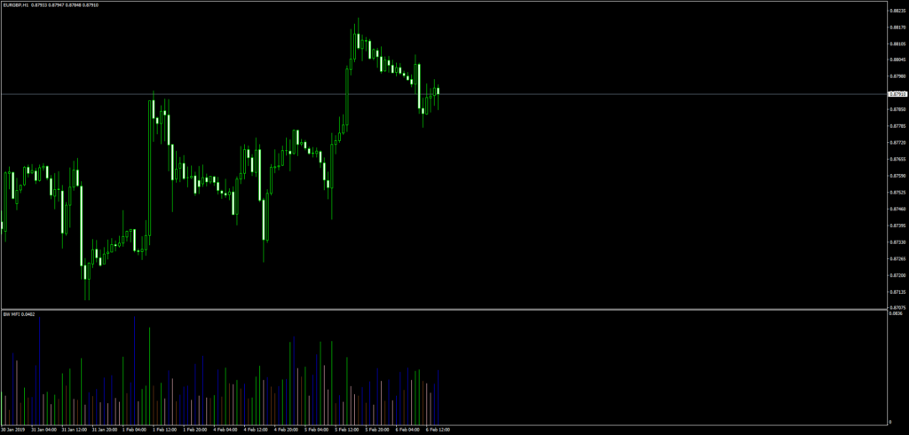 อินดิเคเตอร์ Market Facilitation Index