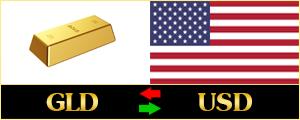 ซิกแนล Forex ทอง